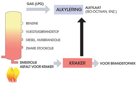 Kraakproces voor Alkylaatbrandstof.
